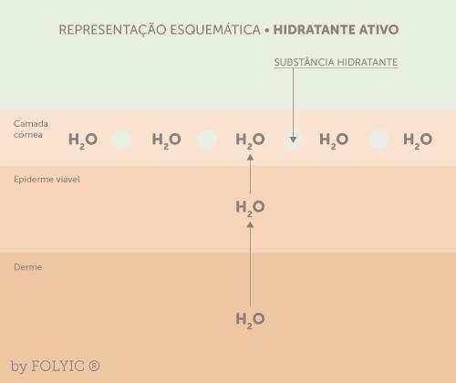 Ligação forte do Hidratante com moléculas de água impedindo sua perda para o meio ambiente.